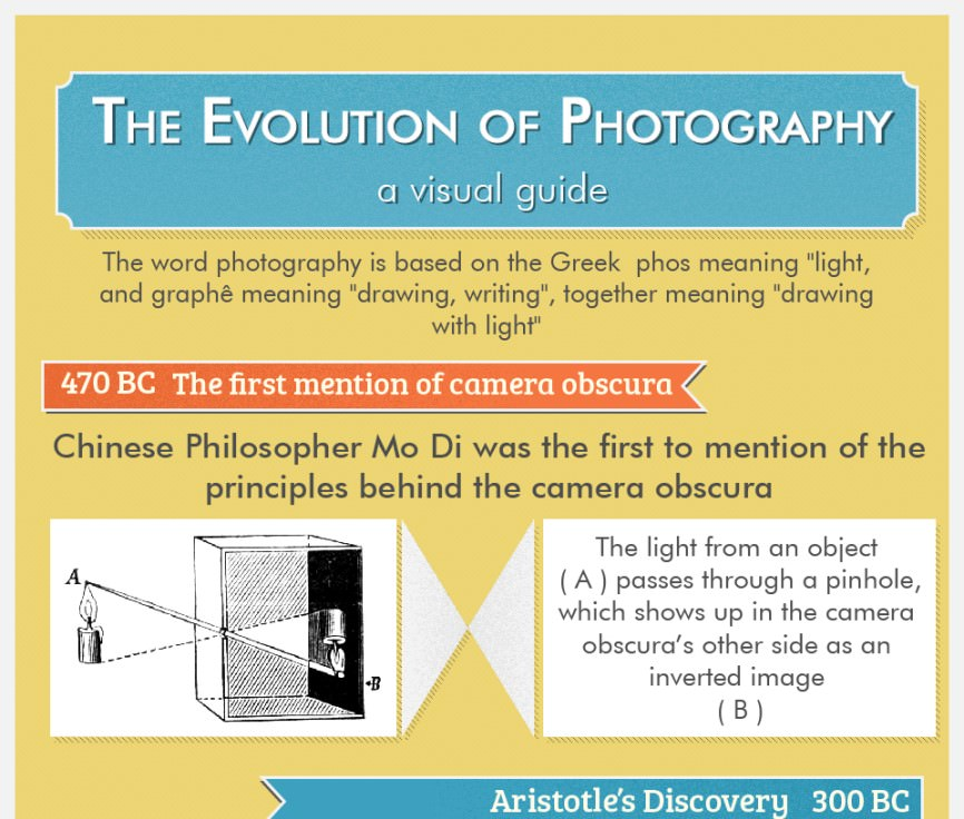 evolution of photogaphy infographic01 image