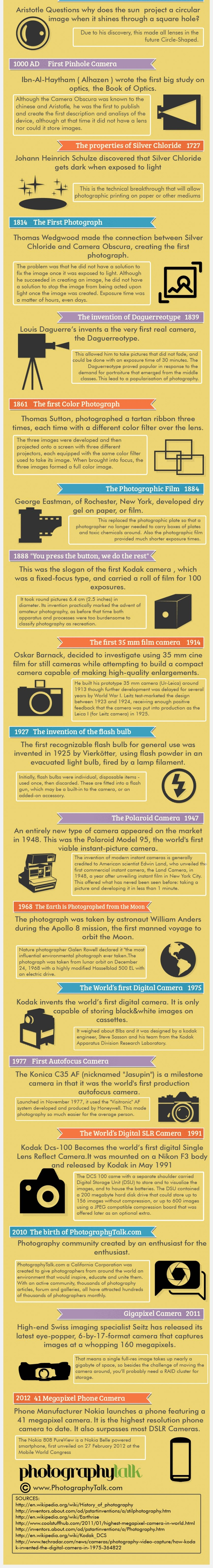 evolution of photogaphy infographic04 image