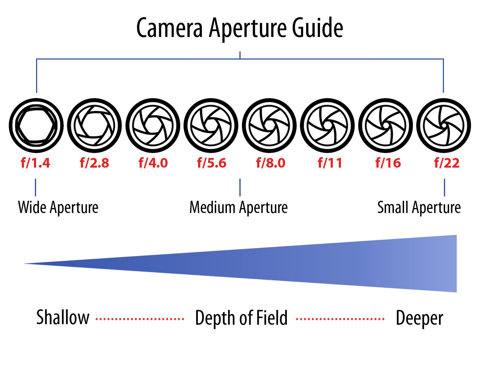 aperture guide jhfdghfkd image