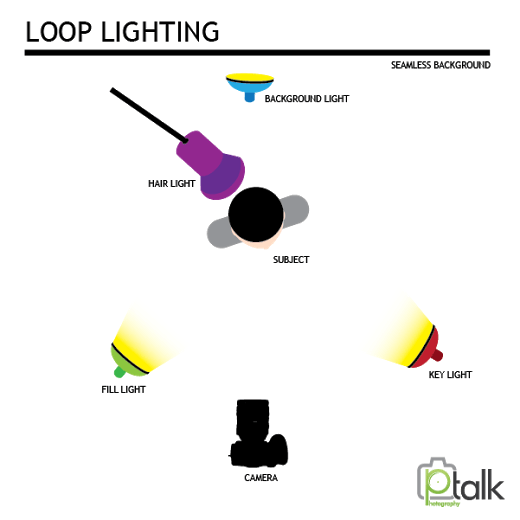 Loop lighting image