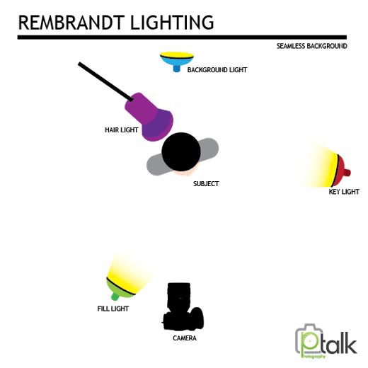 lighting setup 1 image