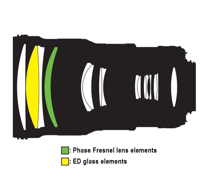 20056 Lens Construction en image