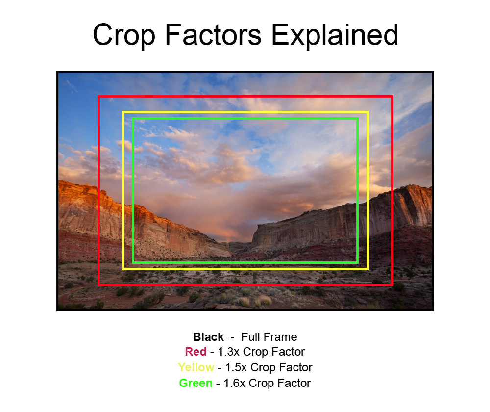 crop factors 2 image