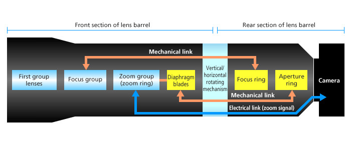 Nikon zoom lens diagram image