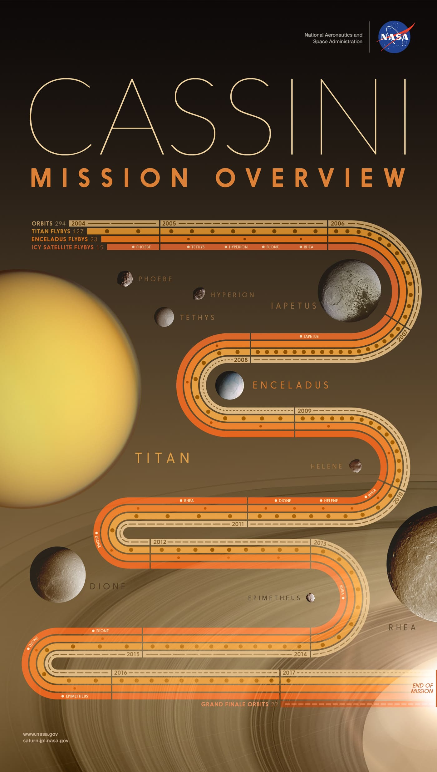 7757 2b mission overview min image