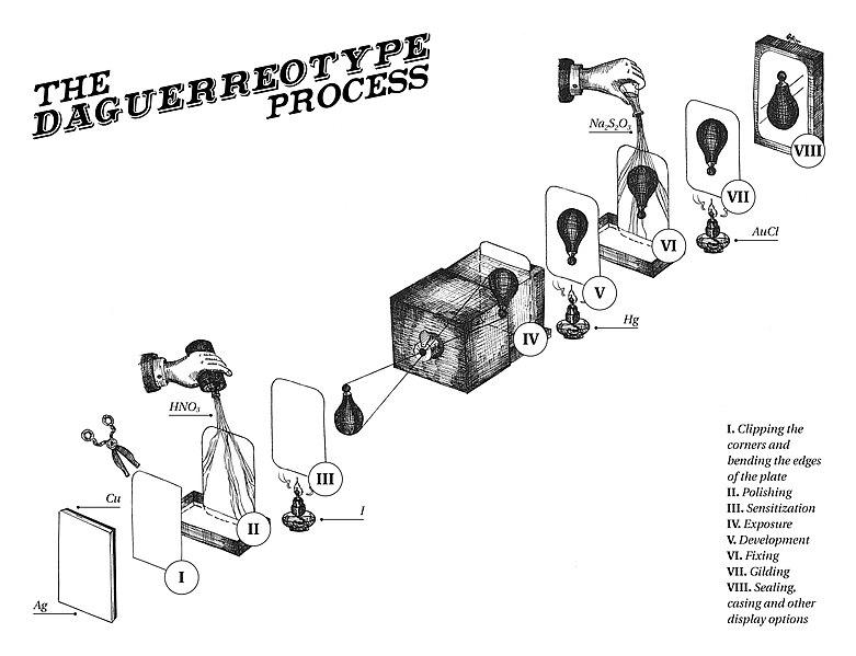 781px Daguerreotype process image