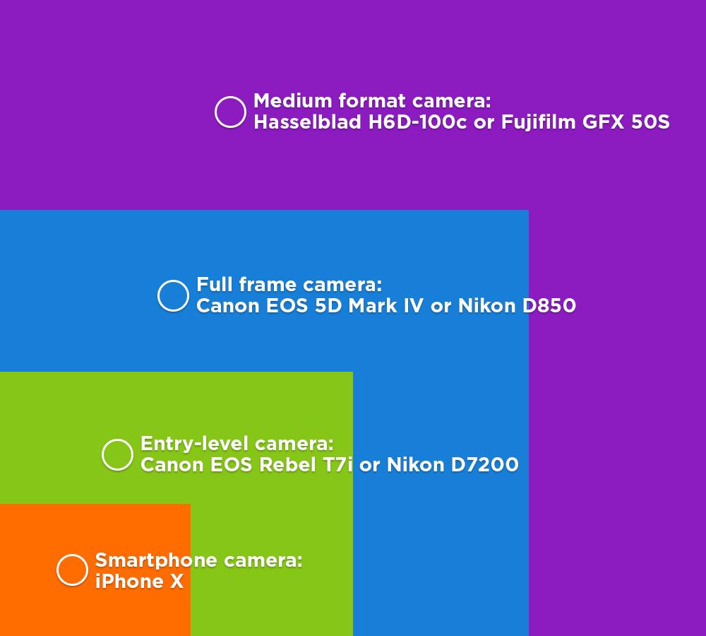 sensor sizes image
