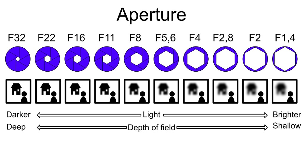 what is aperture image