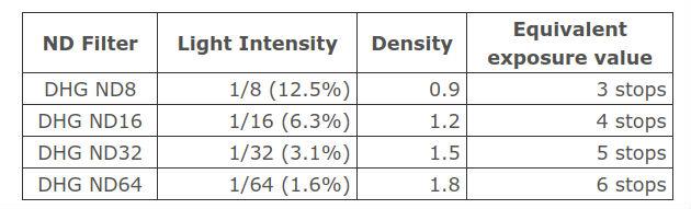 neutral density filter chart image
