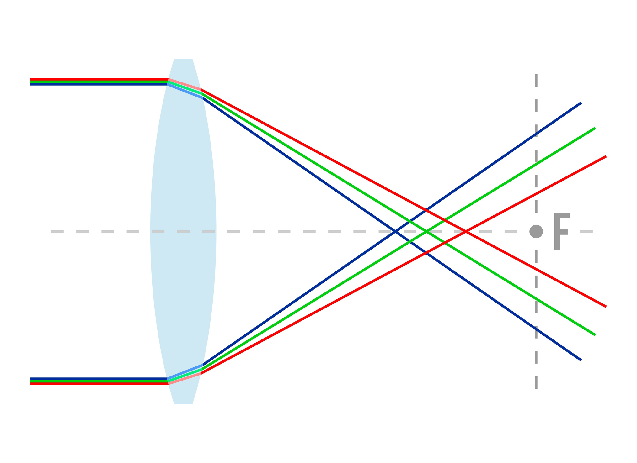 what is chromatic aberration image