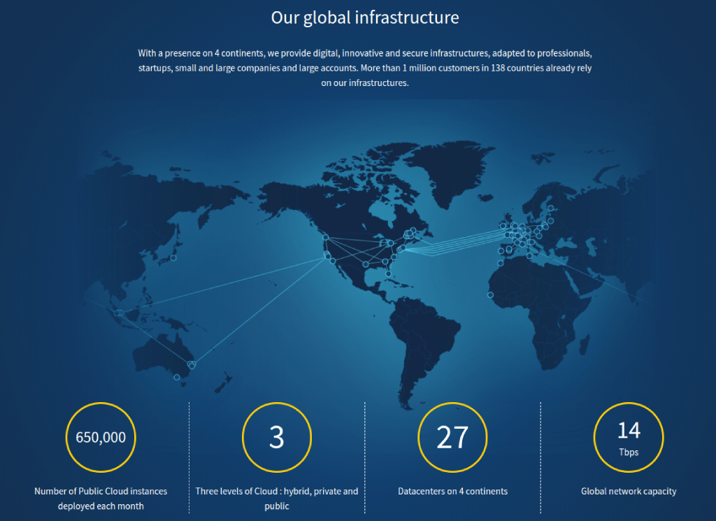 ovh hosting technology and data centers image
