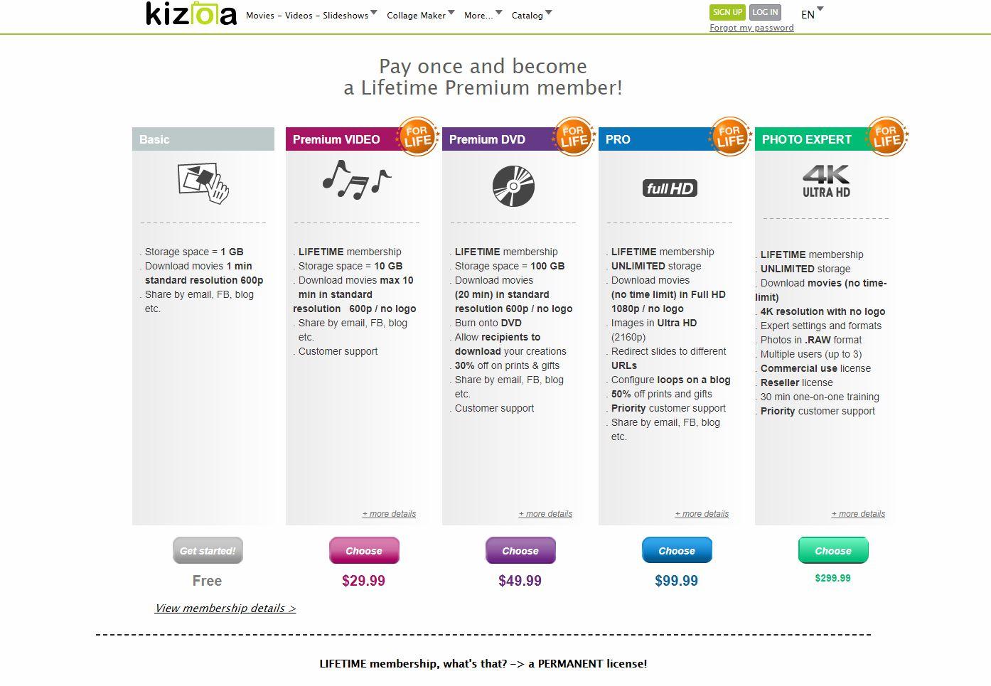 Kizoa Prices image