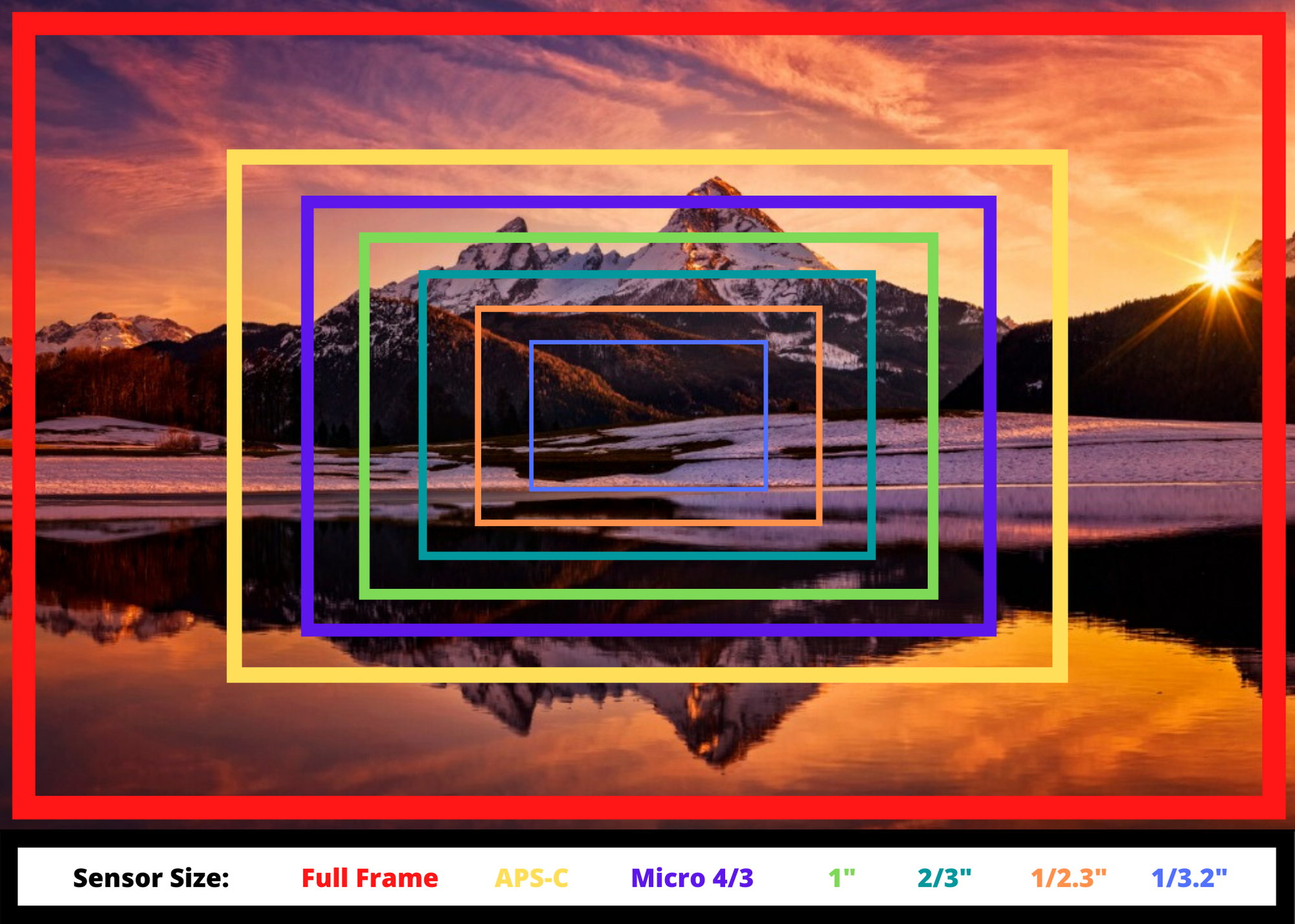 Crop Factor and Sensor Size image