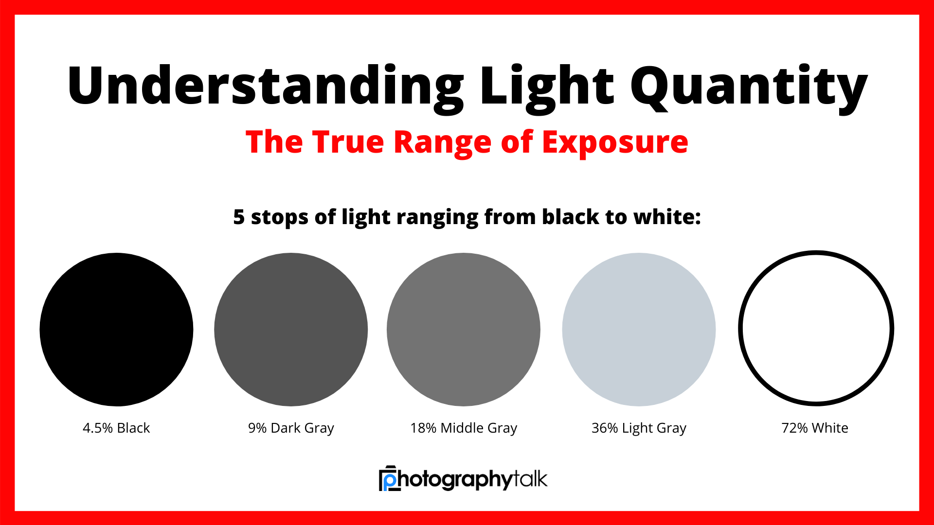 range of exposure image