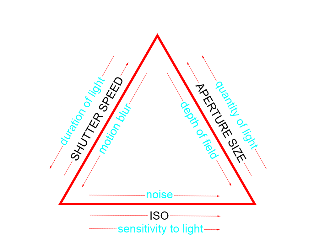 exposure triangle image